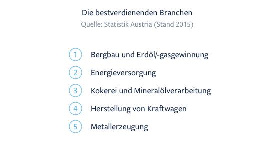 Gehaltsrechner und Gehaltsvergleich für Österreich | karriere.at