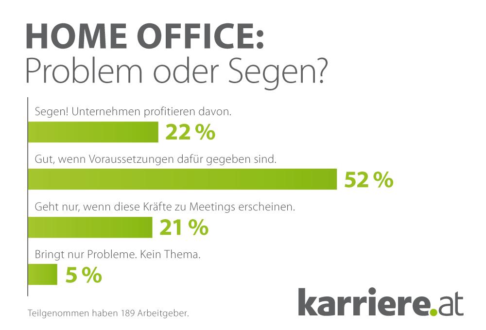 home office arbeitnehmer arbeitgeber, karriere.at | karriere.at, Design ideen